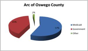 ARC of Oswego County Financial Info